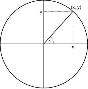Drawing Circles | Mathematics | Computing