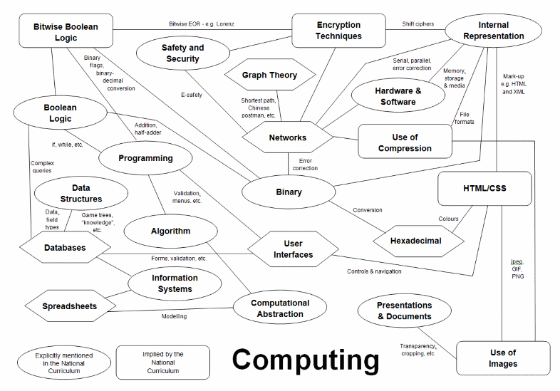 KS3 Computing and GCSE Computer Science | Teaching Resources | Computing